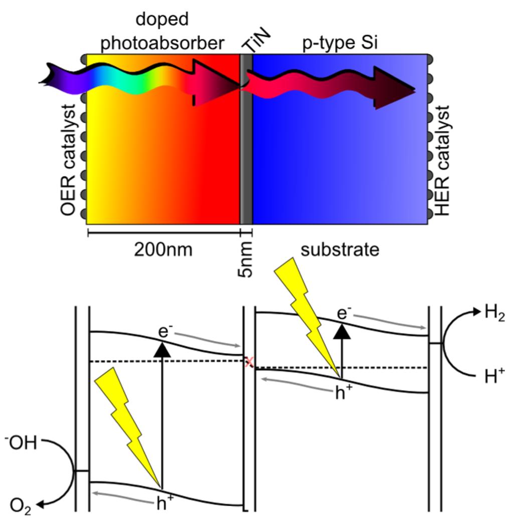 Photoelectrochemical water-splitting (PEC)